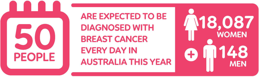 Compass Pools Australia Breast cancer statistics