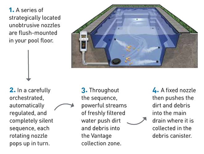 Compass Pools Australia Features Vantage Self Cleaning System How Vantage Cleans