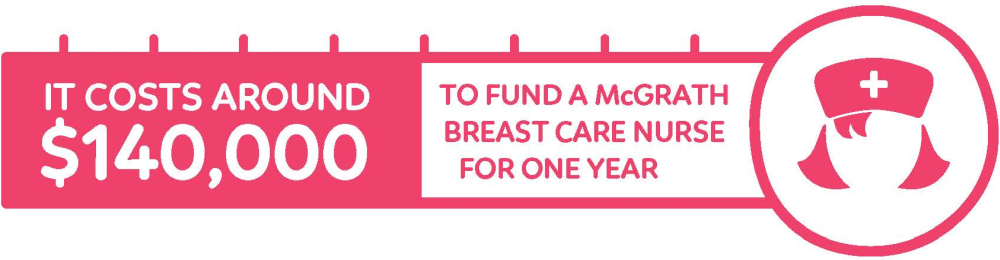Compass Pools Australia Funding breast care nurses in Australia is costly