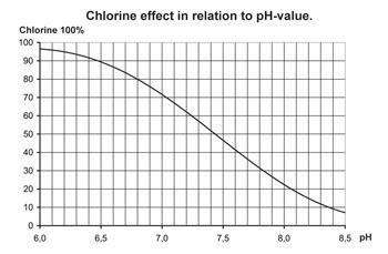 Efficacité du chlore et pH