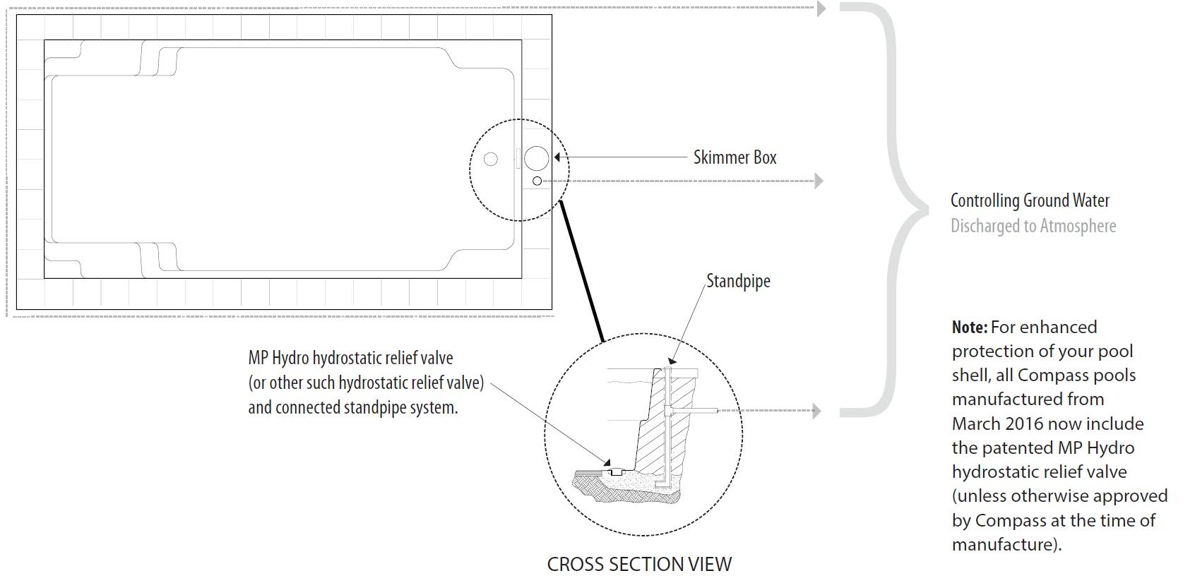 Sandpipe visualisation
