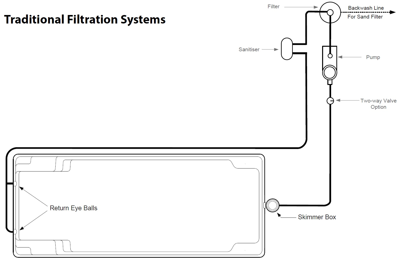 Traditional filtration systems